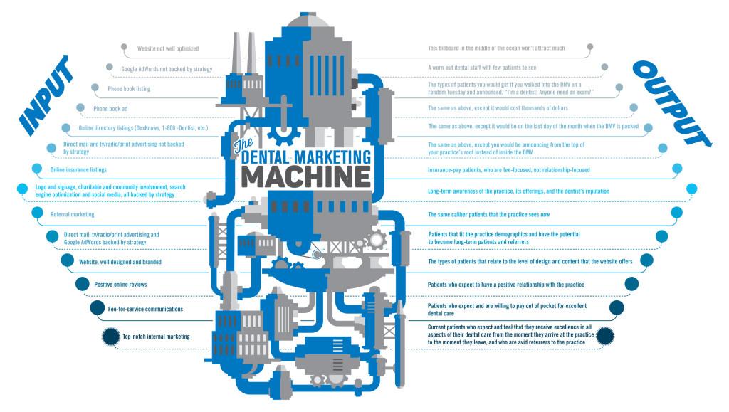 marketing-machine