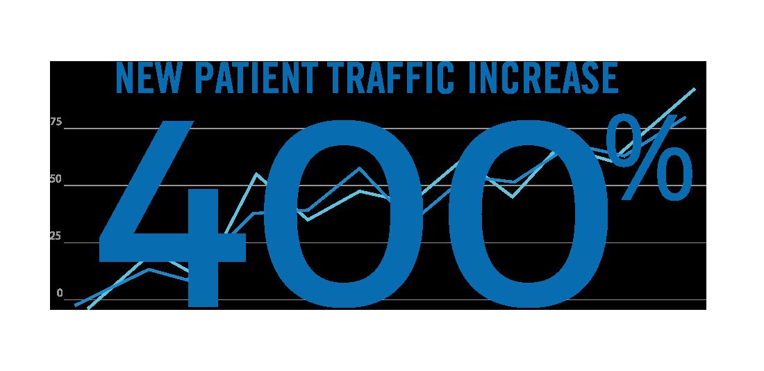 New Patient Leads Graph