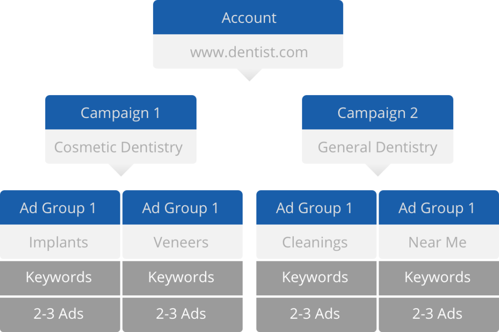adwords campaign organization
