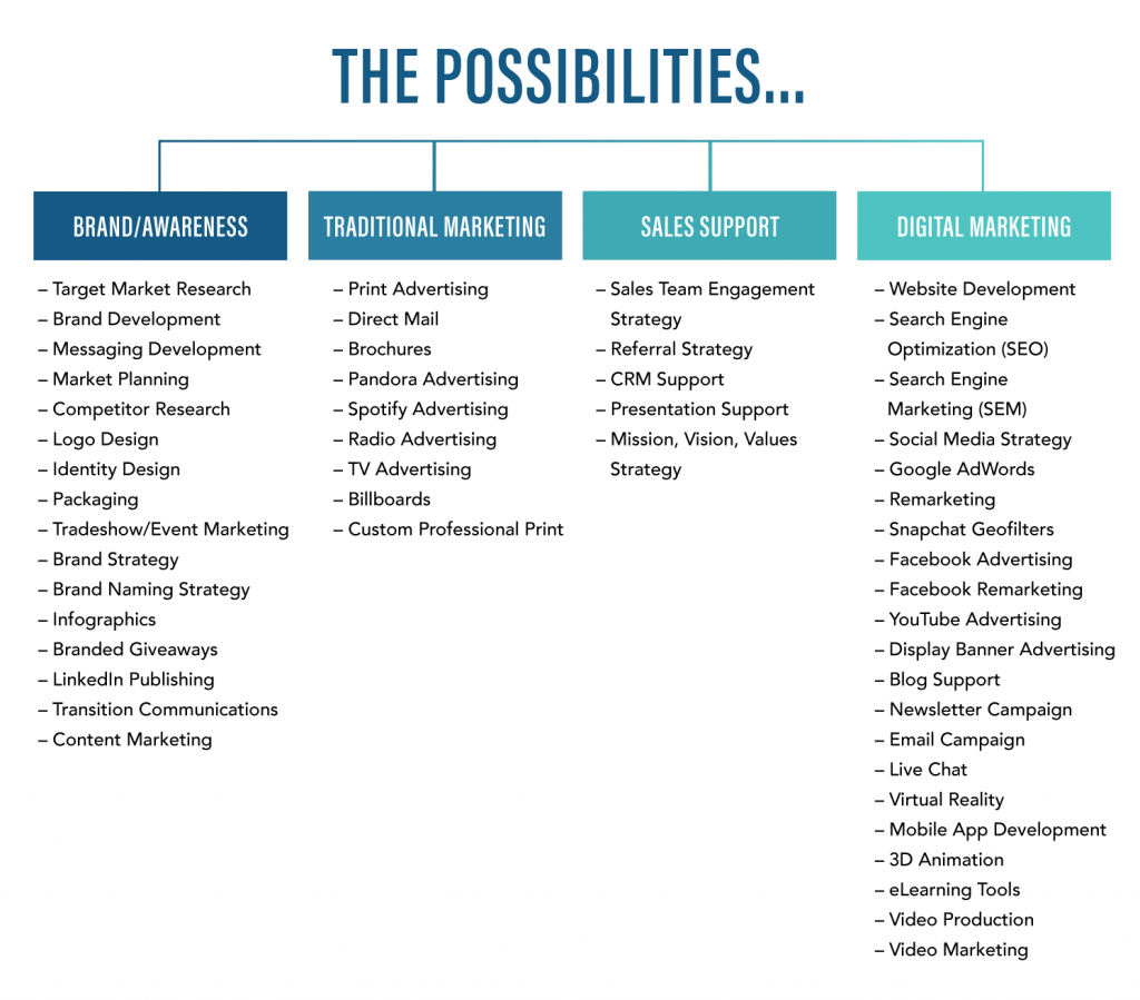 Graphic of all the marketing possibilities at Big Buzz