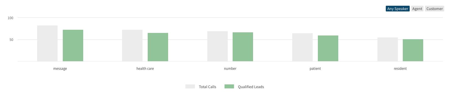 Call Data Bar Graph