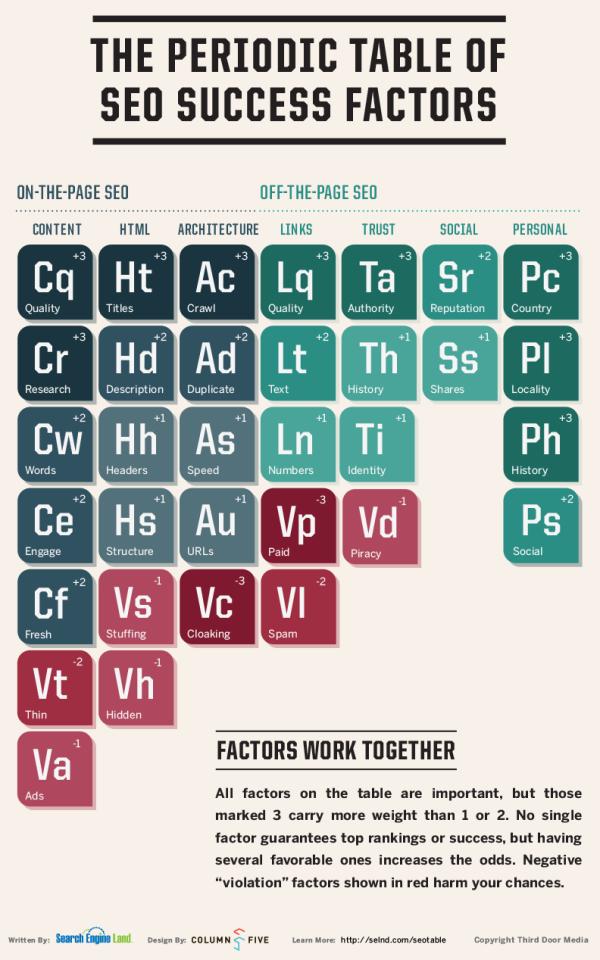 2011 Periodic Table of SEO Ranking Factors