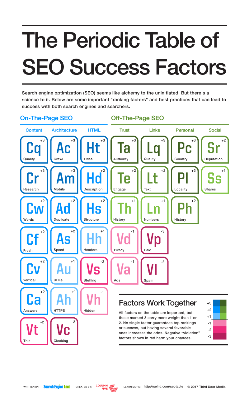 2017 Periodic Table of SEO Ranking Factors