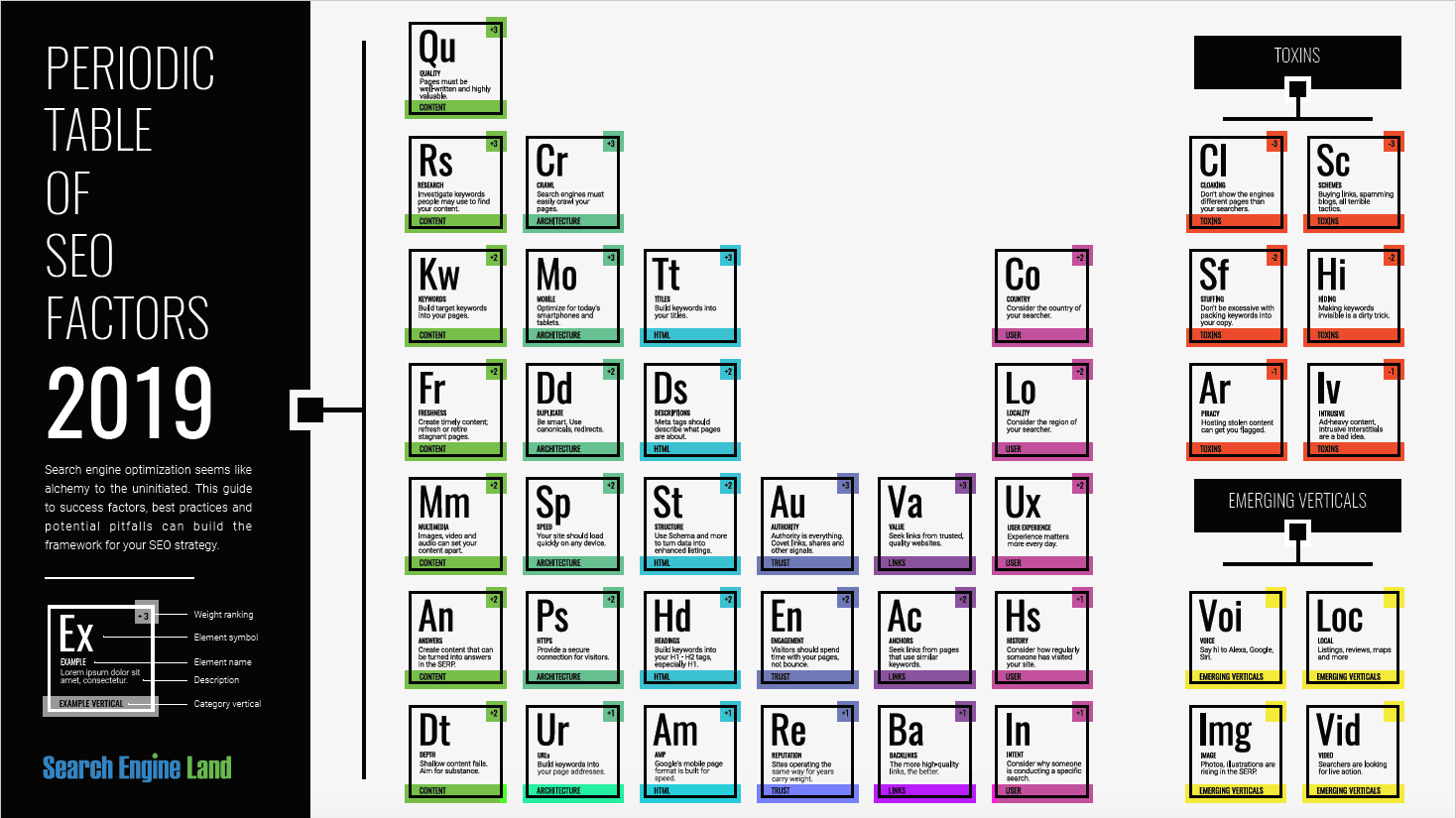 Periodic Table of SEO Graphic