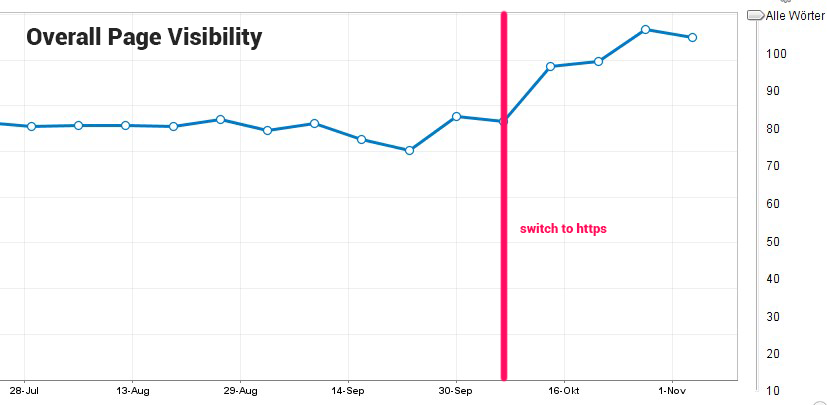 Page Visibility Graphic