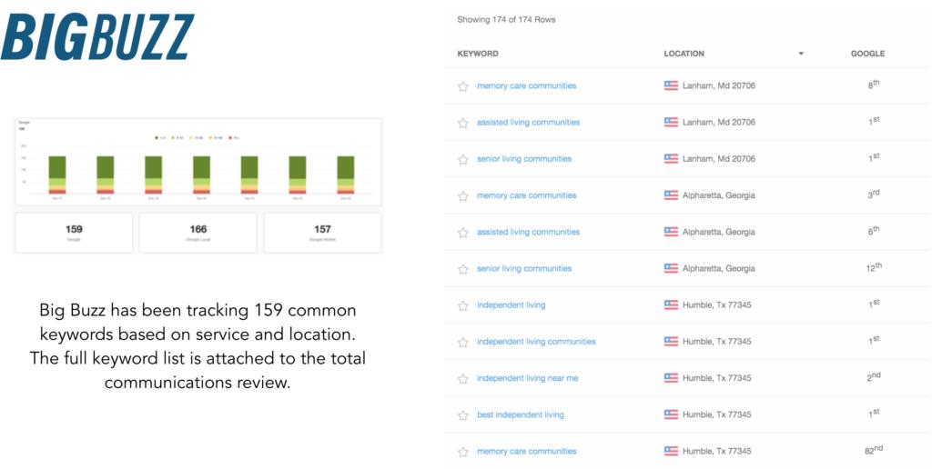 Arbor Company Keyword Tracking