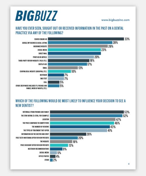 Big Buzz Dental Survey 2020